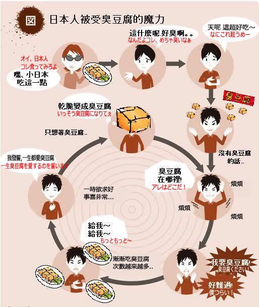日本人被受臭豆腐的魔力的惡性循環-日本人、臭豆腐食後の悪循環-