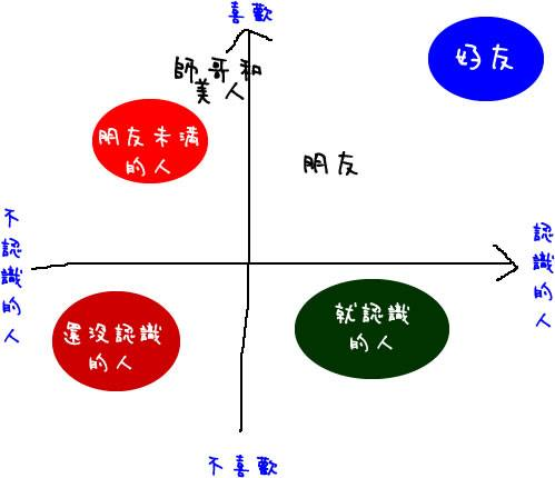 台湾人認為日本朋友,但哪日本人不認為是朋友。-日本人との付き合い-