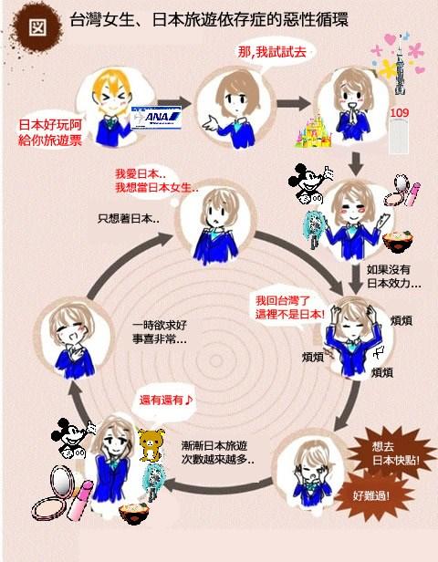 台灣女生、日本旅遊依存症的惡性循環-台湾女性の日本旅行の悪循環-