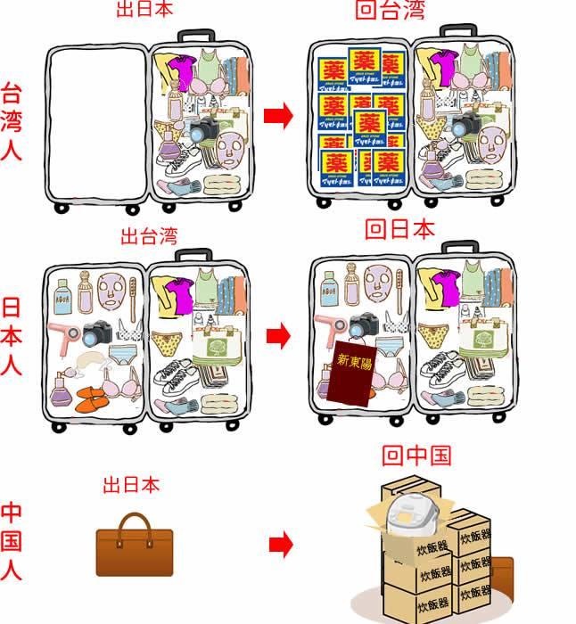 台湾人去日本旅行-台湾人の日本旅行-