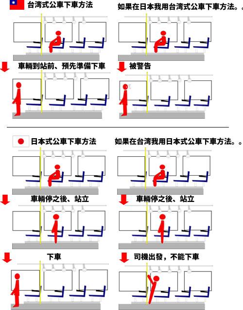 台湾與日本公車下方式不一様的 台湾と日本のバスの降り方は違うね。