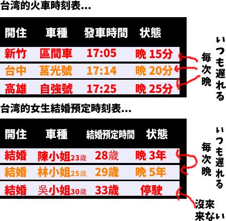 台湾的火車常常晩到。 台湾の鉄道はよく遅れる。