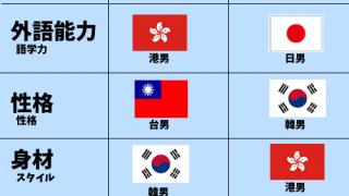 ■日男台男港男韓男、哪國男是最好?哪國男是最差? 日本男台湾男香港男韓国男、ベスト、ワーストはどの男?