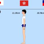 日港台漢比較。日本香港台湾男子あそこの大きさは?